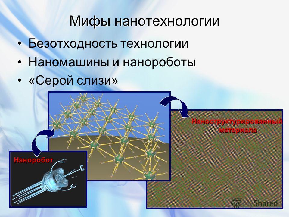 Мифы нанотехнологии Безотходность технологии Наномашины и нанороботы «Серой слизи» Наноробот Наноструктурированныйматериала