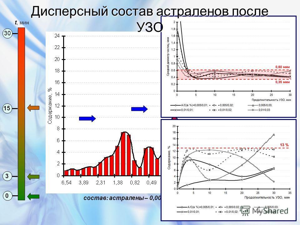 состав: астралены – 0,005%, сульфанол – 0,01% 0 3 15 30 t, мин Дисперсный состав астраленов после УЗО