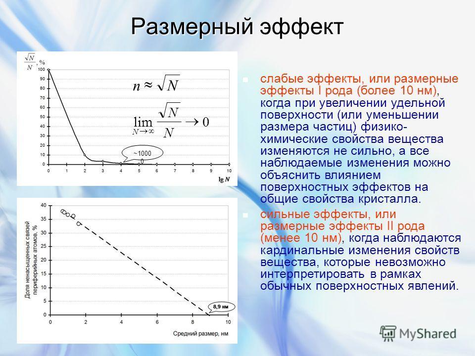 Размерный эффект слабые эффекты, или размерные эффекты I рода (более 10 нм), когда при увеличении удельной поверхности (или уменьшении размера частиц) физико- химические свойства вещества изменяются не сильно, а все наблюдаемые изменения можно объясн