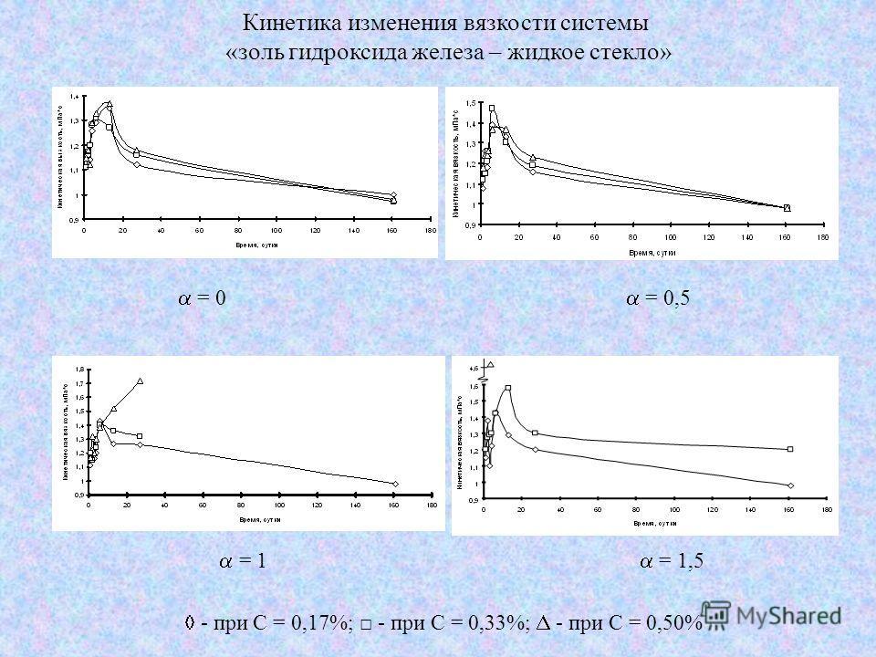 Кинетика изменения вязкости системы «золь гидроксида железа – жидкое стекло» = 0 = 0,5 = 1 = 1,5 - при С = 0,17%; - при С = 0,33%; - при С = 0,50%