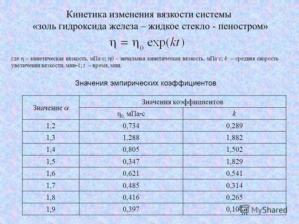 где η – кинетическая вязкость, мПа·с; η0 – начальная кинетическая вязкость, мПа·с; k – средняя скорость увеличения вязкости, мин-1; t – время, мин. Значения эмпирических коэффициентов Кинетика изменения вязкости системы «золь гидроксида железа – жидк