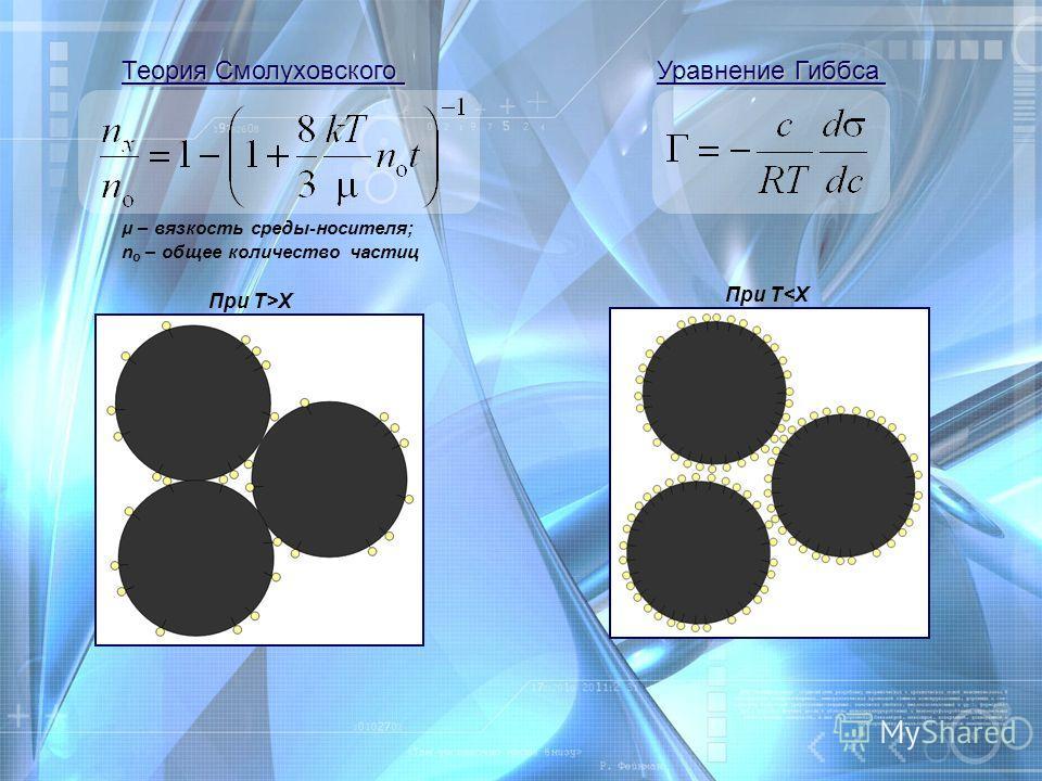 Теория Смолуховского μ – вязкость среды-носителя; n о – общее количество частиц Уравнение Гиббса При T>X При T