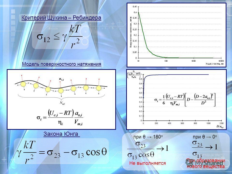 Критерий Щукина – Ребиндера Закона Юнга Модель поверхностного натяжения при θ 180 о при θ 0 о Не выполняется При образовании нового вещества