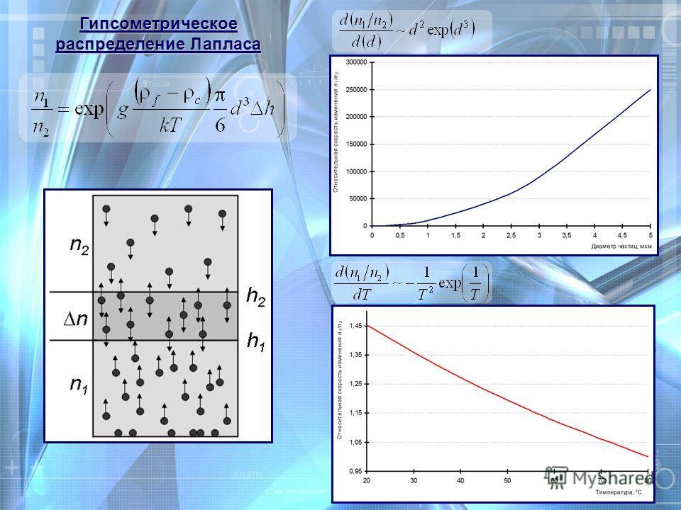 Гипсометрическое распределение Лапласа