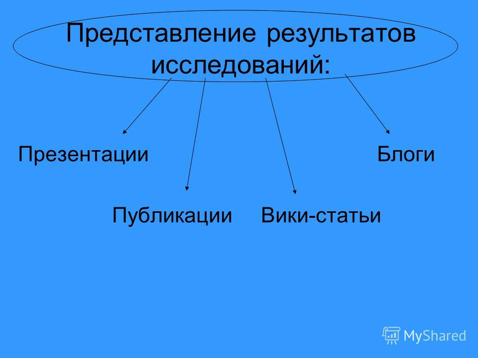 Представление результатов исследований: Презентации Блоги Публикации Вики-статьи