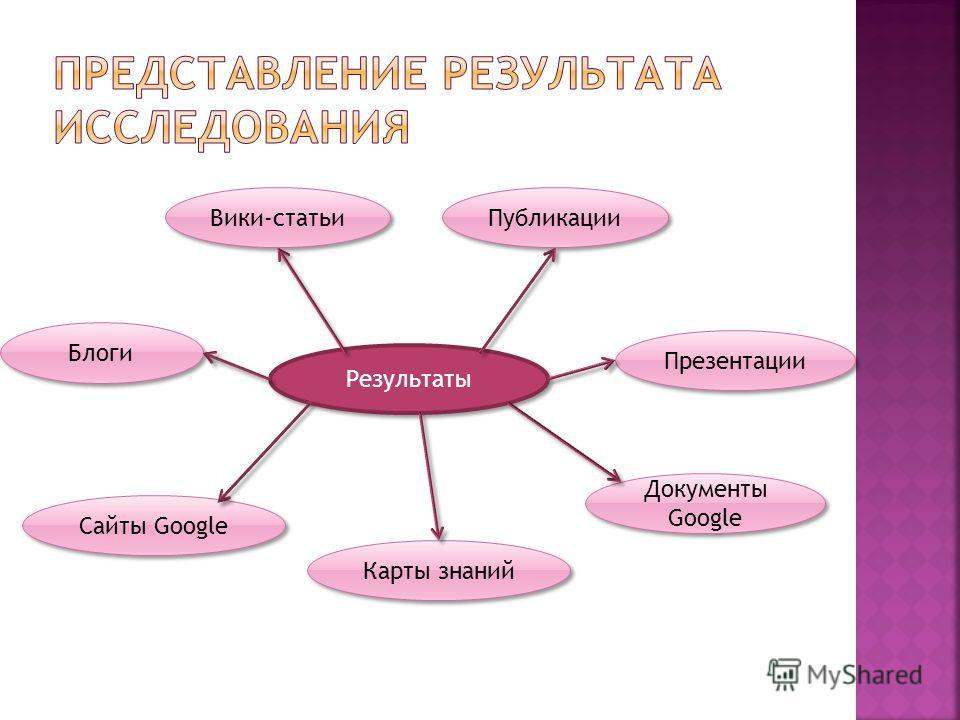 Результаты Публикации Карты знаний Презентации Блоги Вики-статьи Сайты Google Документы Google