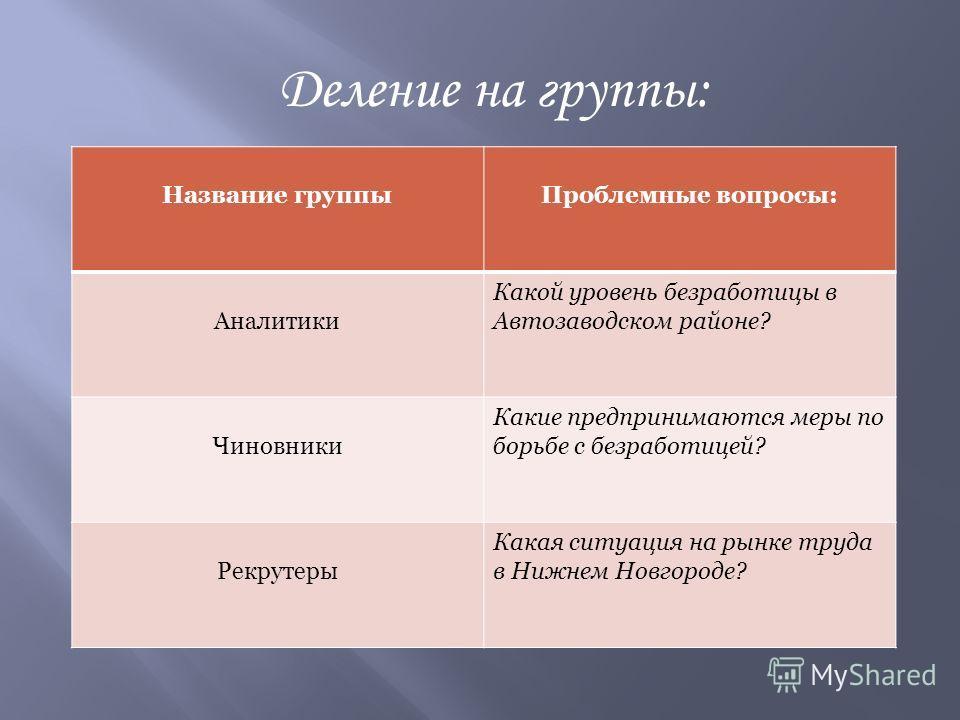 Название группыПроблемные вопросы: Аналитики Какой уровень безработицы в Автозаводском районе? Чиновники Какие предпринимаются меры по борьбе с безработицей? Рекрутеры Какая ситуация на рынке труда в Нижнем Новгороде? Деление на группы: