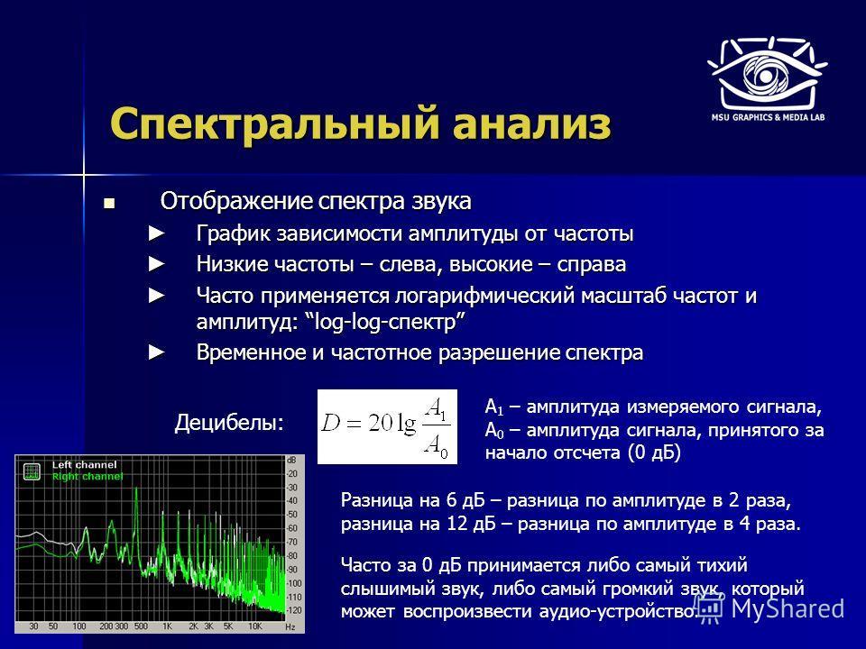 Спектральный анализ Отображение спектра звука Отображение спектра звука График зависимости амплитуды от частоты График зависимости амплитуды от частоты Низкие частоты – слева, высокие – справа Низкие частоты – слева, высокие – справа Часто применяетс