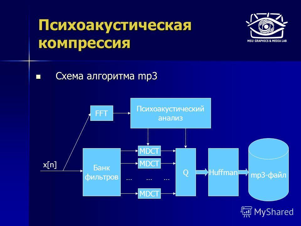 Психоакустическая компрессия Схема алгоритма mp3 Схема алгоритма mp3 mp3-файл x[n] FFT Банк фильтров … MDCT … QHuffman … Психоакустический анализ