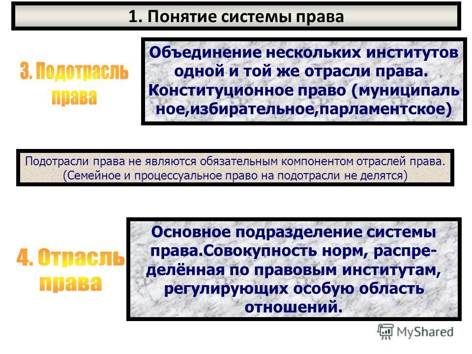 1. Понятие системы права Объединение нескольких институтов одной и той же отрасли права. Конституционное право (муниципаль ное,избирательное,парламентское) Подотрасли права не являются обязательным компонентом отраслей права. (Семейное и процессуальн