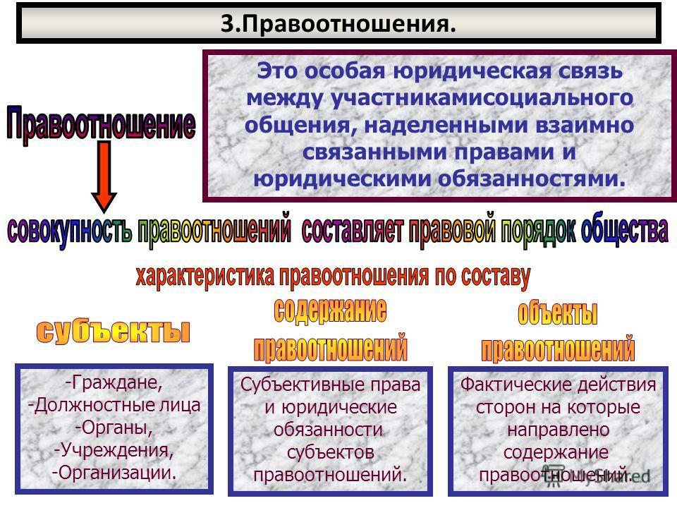 3.Правоотношения. Это особая юридическая связь между участникамисоциального общения, наделенными взаимно связанными правами и юридическими обязанностями. -Граждане, -Должностные лица -Органы, -Учреждения, -Организации. Субъективные права и юридически
