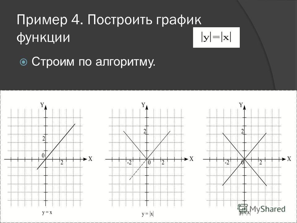 Алгоритм построения графика 1. Строим график функции y=f(x). 2. Строим график функции 3. Осуществить его зеркальное отображение относительно оси Ox.