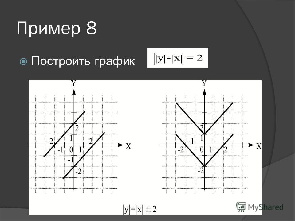 Построение графиков функций аналитические выражения которых содержат знак модуля, выраженных неявно. Рассмотрим пример. Построить график функции.По определению абсолютной величины. График этой «функции» симметричен как относительно оси Ох, так и отно