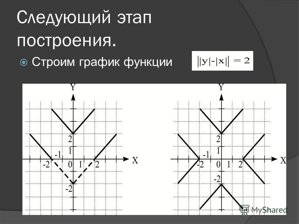 Пример 8 Построить график