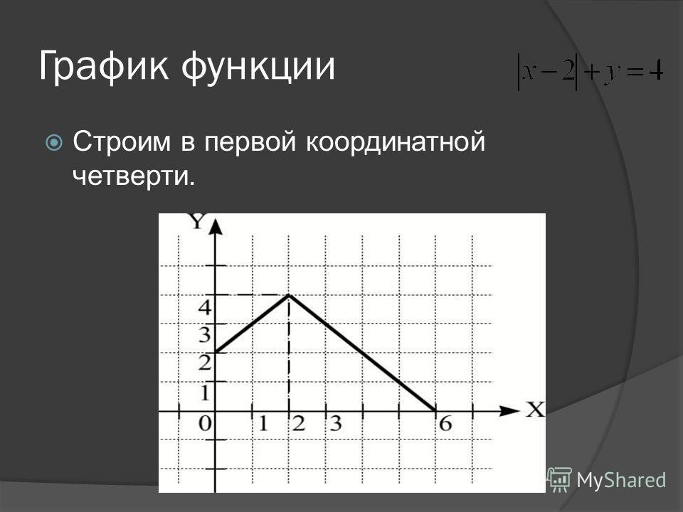 Второе уравнение имеет решение х=2, y=0. Рассмотрим первое уравнение. а) y=x+2, при 0x2 и x-20 б) y=6-x, при x>2 и x-2>0. Строим графики полученных прямых в первой четверти.