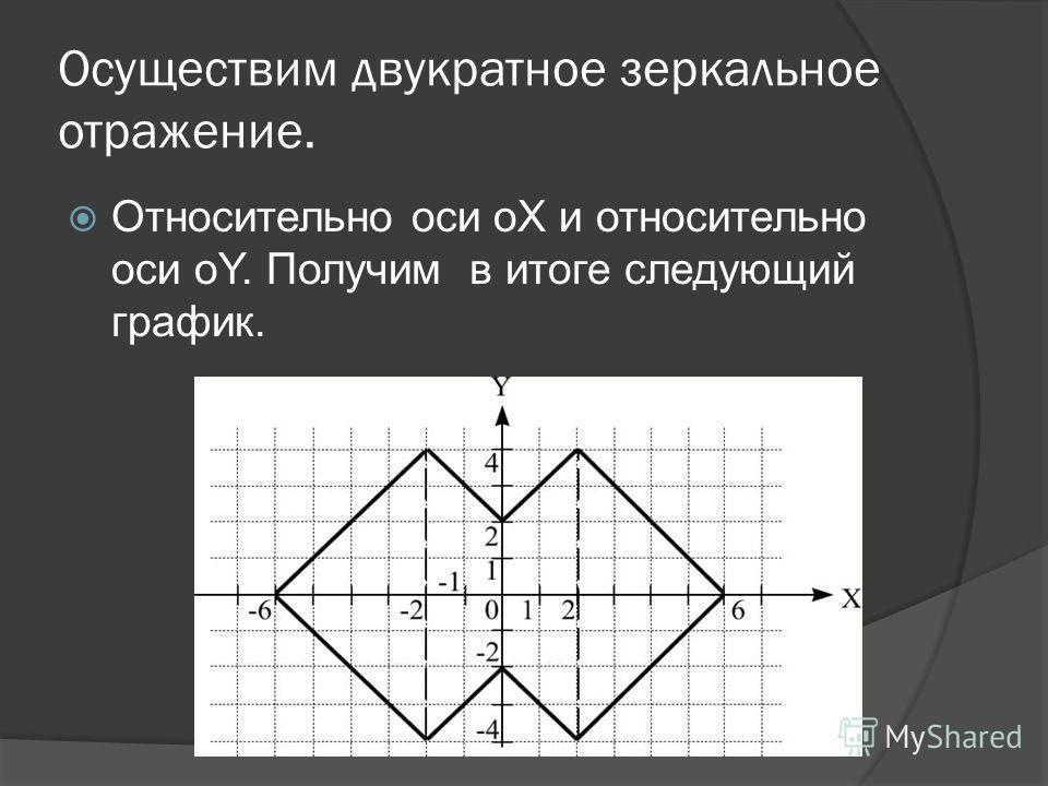 График функции Строим в первой координатной четверти.
