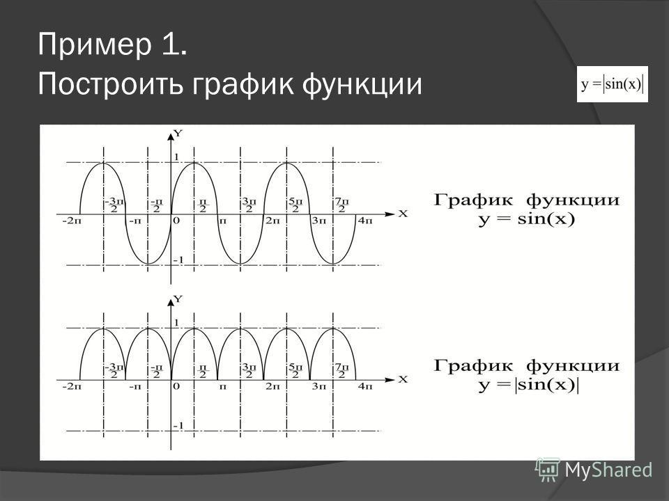 Алгоритм построения графика функции 1.Строим график функции y=f(x). 2. Участки графика, лежащие выше оси абсцисс, оставить без изменения. 3. Участки, лежащие ниже оси абсцисс, зеркально отобразить относительно этой оси.