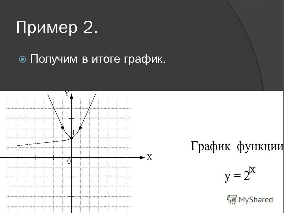 Пример 2.Построить график функции Выполняем последовательно построения по алгоритму.