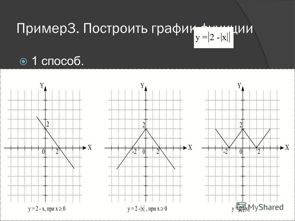 Алгоритм построения графика функции 1. Построить график функции y=f(x) для x>=0. 2. Отобразить построенную часть графика симметрично относительно оси ординат. 3. Участки полученного графика, лежащие ниже оси абсцисс, зеркально отобразить относительно