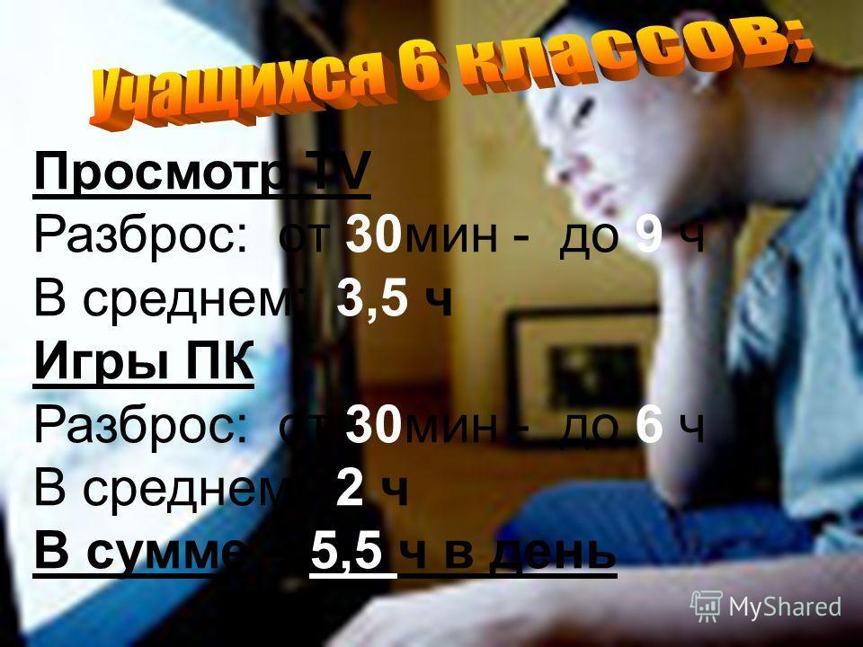 Просмотр TV Разброс: от 30мин - до 9 ч В среднем: 3,5 ч Игры ПК Разброс: от 30мин - до 6 ч В среднем: 2 ч В сумме – 5,5 ч в день