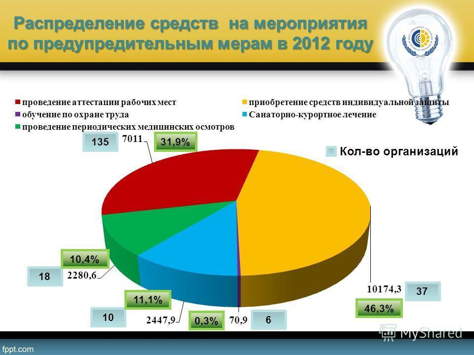 Распределение средств на мероприятия по предупредительным мерам в 2012 году 18 37 6 10 135 0,3% 11,1% 10,4% 31,9% 46,3% Кол-во организаций