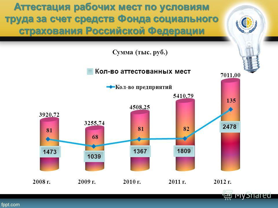 Аттестация рабочих мест по условиям труда за счет средств Фонда социального страхования Российской Федерации 1809 1367 1039 1473 2478 Кол-во аттестованных мест
