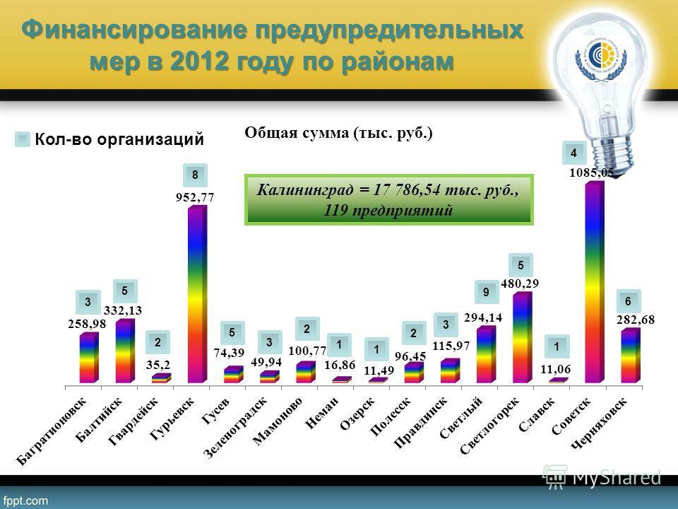 Финансирование предупредительных мер в 2012 году по районам 3 2 8 5 3 2 1 1 2 3 9 5 1 4 6 5 Кол-во организаций Калининград = 17 786,54 тыс. руб., 119 предприятий