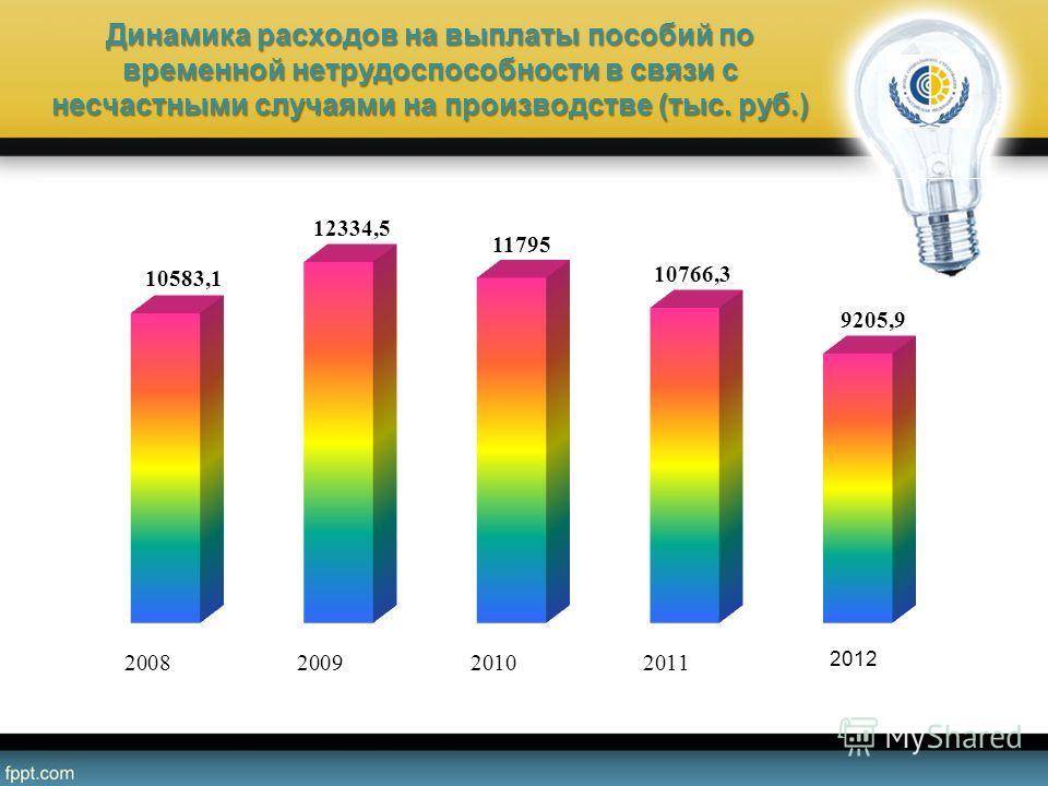 Динамика расходов на выплаты пособий по временной нетрудоспособности в связи с несчастными случаями на производстве (тыс. руб.)