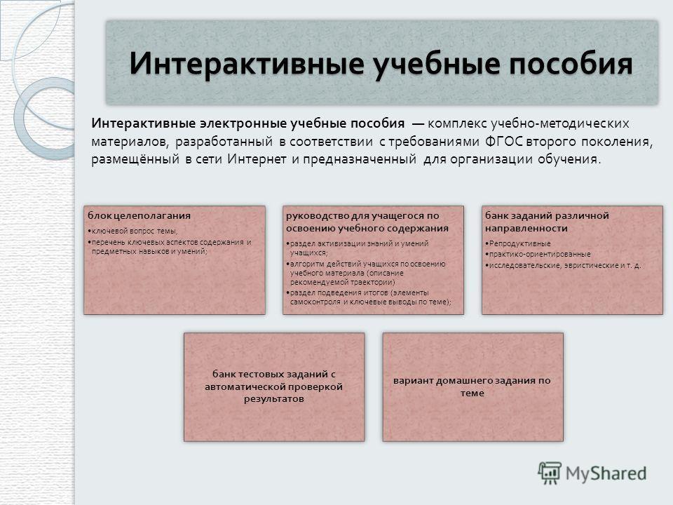 Интерактивные учебные пособия Интерактивные электронные учебные пособия комплекс учебно - методических материалов, разработанный в соответствии с требованиями ФГОС второго поколения, размещённый в сети Интернет и предназначенный для организации обуче