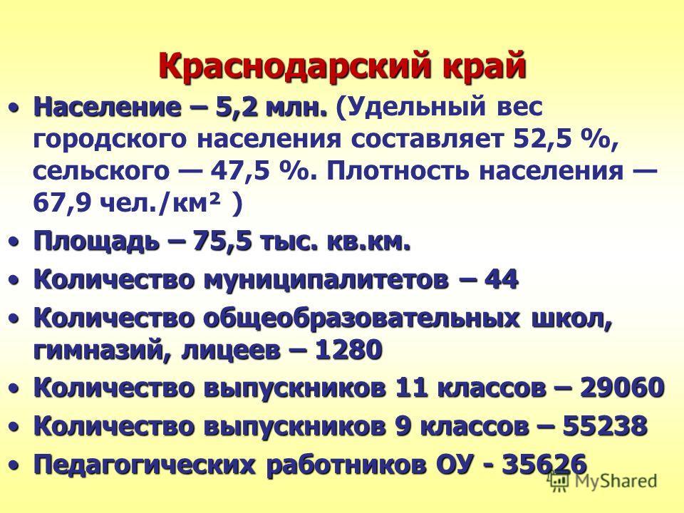 Краснодарский край Население – 5,2 млн.Население – 5,2 млн. (Удельный вес городского населения составляет 52,5 %, сельского 47,5 %. Плотность населения 67,9 чел./км² ) Площадь – 75,5 тыс. кв.км.Площадь – 75,5 тыс. кв.км. Количество муниципалитетов –