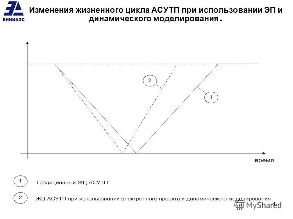 Изменения жизненного цикла АСУТП при использовании ЭП и динамического моделирования. 4
