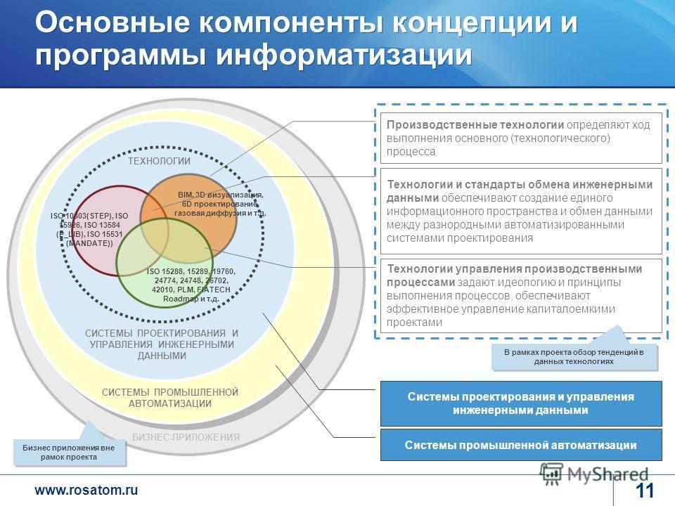 www.rosatom.ru Основные компоненты концепции и программы информатизации BIM, 3D визуализация, 6D проектирование, газовая диффузия и т.д. ISO 10303(STEP), ISO 15926, ISO 13584 (P_LIB), ISO 15531 (MANDATE)) ISO 15288, 15289, 19760, 24774, 24748, 26702,