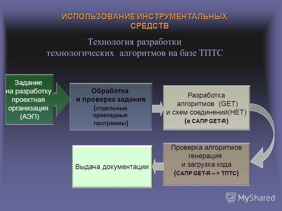Технология разработки технологических алгоритмов на базе ТПТС ИСПОЛЬЗОВАНИЕ ИНСТРУМЕНТАЛЬНЫХ СРЕДСТВ Задание на разработку проектная организация (АЭП) Обработка и проверка задания ( отдельные прикладные программы ) Разработка алгоритмов (GET) и схем