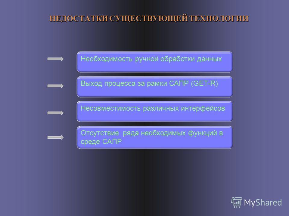 НЕДОСТАТКИ СУЩЕСТВУЮЩЕЙ ТЕХНОЛОГИИ Необходимость ручной обработки данных Выход процесса за рамки САПР (GET-R) Несовместимость различных интерфейсов Отсутствие ряда необходимых функций в среде САПР