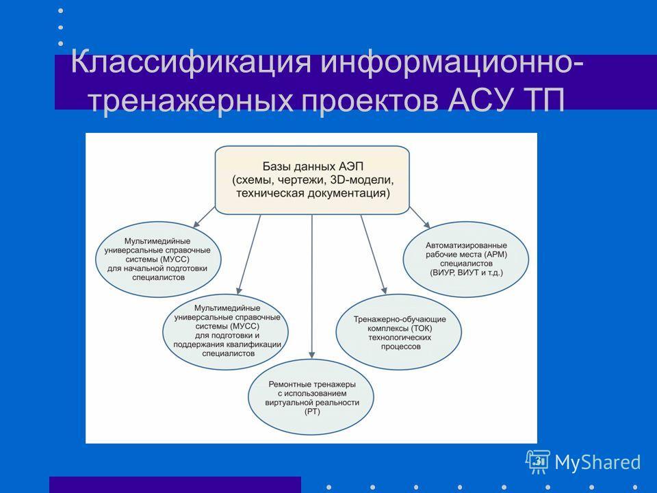 3 Классификация информационно- тренажерных проектов АСУ ТП