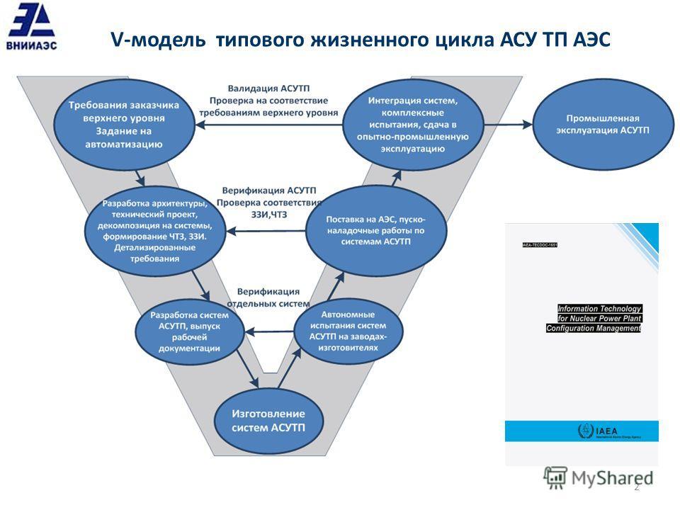 V-модель типового жизненного цикла АСУ ТП АЭС 2