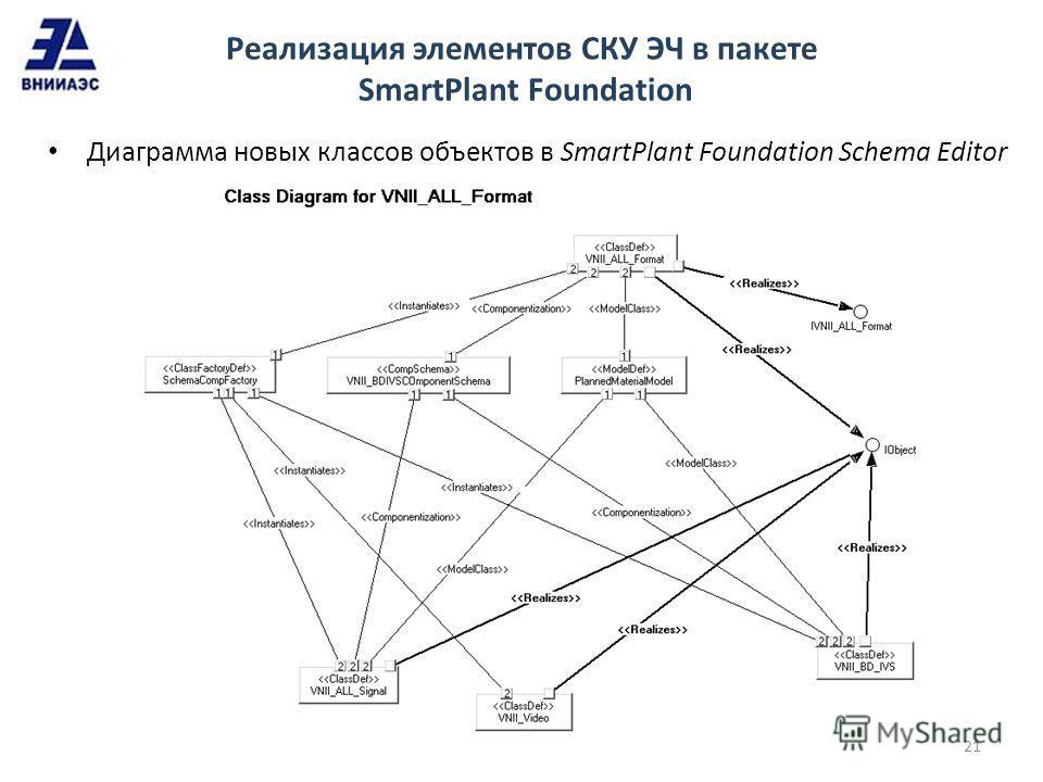 Реализация элементов СКУ ЭЧ в пакете SmartPlant Foundation Диаграмма новых классов объектов в SmartPlant Foundation Schema Editor 21