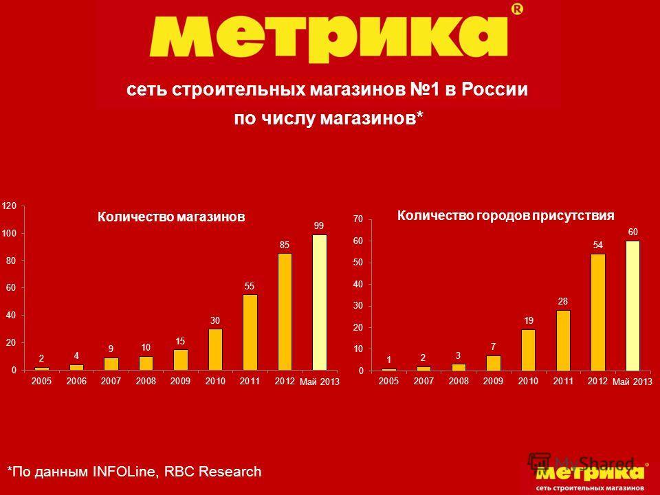 сеть строительных магазинов 1 в России по числу магазинов* *По данным INFOLine, RBC Research
