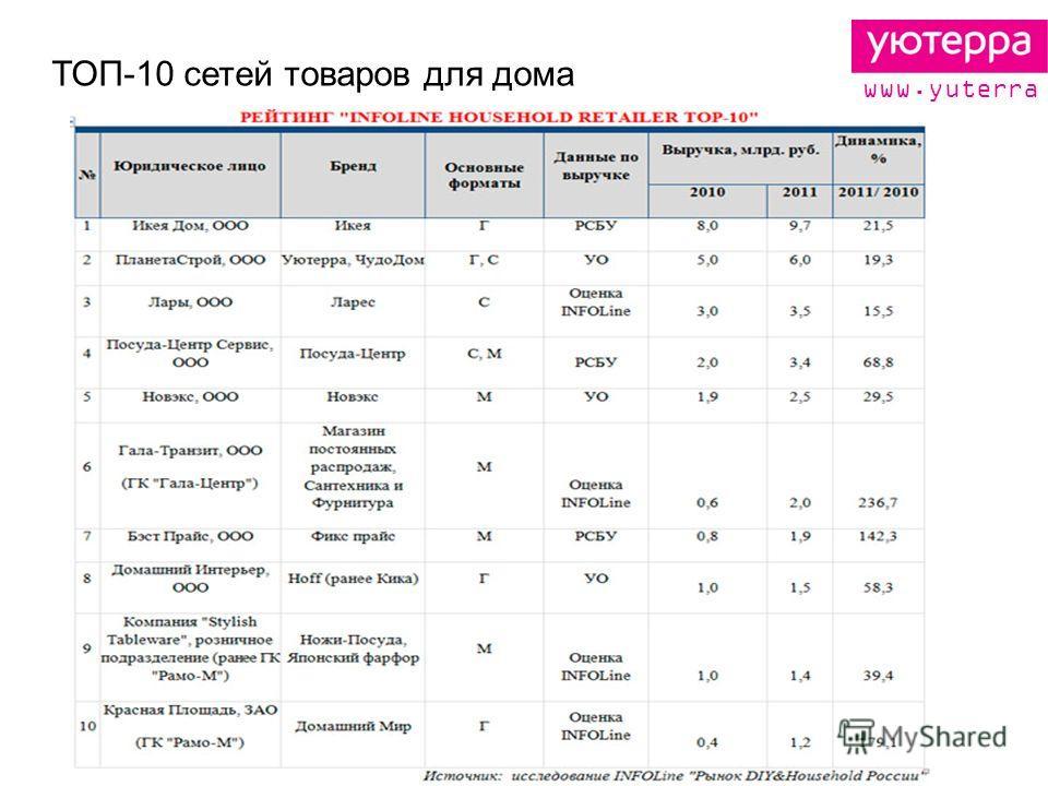 ТОП-10 сетей товаров для дома www.yuterra.ru