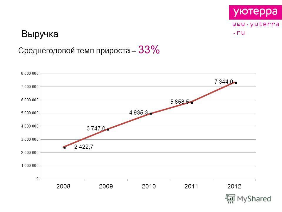 Среднегодовой темп прироста – 33% Выручка www.yuterra.ru. 2 422,7 3 747,0. 4 935,3. 5 858,5. 7 344,0.