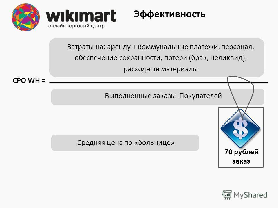 Затраты на: аренду + коммунальные платежи, персонал, обеспечение сохранности, потери (брак, неликвид), расходные материалы Выполненные заказы Покупателей CPO WH = Эффективность 70 рублей заказ Средняя цена по «больнице»