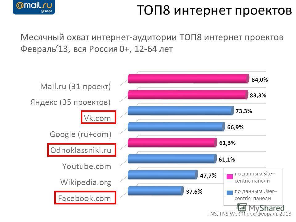 ТОП8 интернет проектов Месячный охват интернет-аудитории ТОП8 интернет проектов Февраль13, вся Россия 0+, 12-64 лет TNS, TNS Web Index, февраль 2013 по данным Site– centric панели по данным User– centric панели