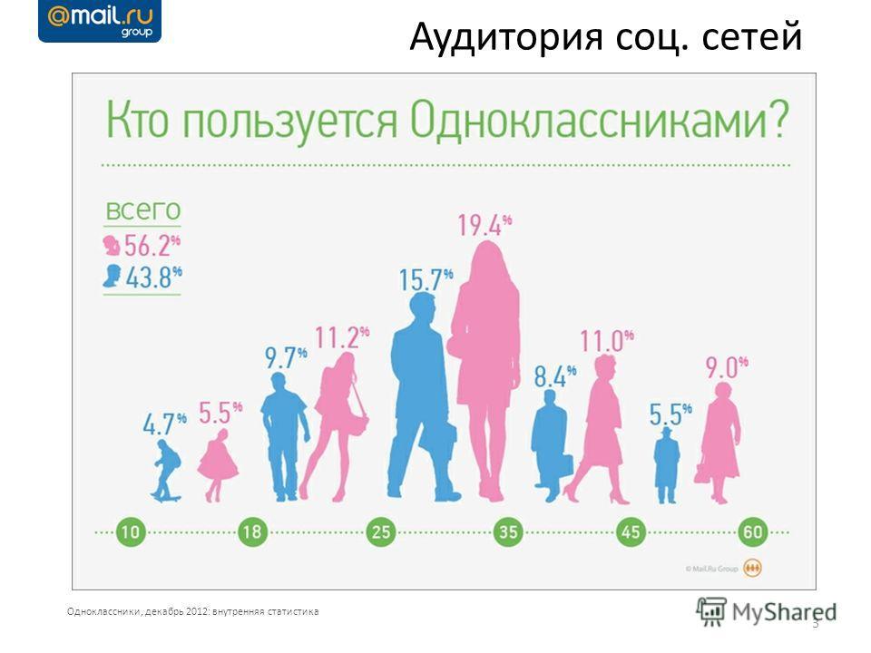 3 Аудитория соц. сетей Одноклассники, декабрь 2012: внутренняя статистика
