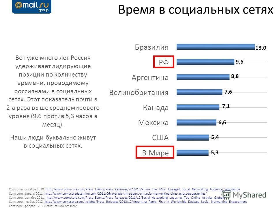 Время в социальных сетях Comscore, октябрь 2010: http://www.comscore.com/Press_Events/Press_Releases/2010/10/Russia_Has_Most_Engaged_Social_Networking_Audience_Worldwidehttp://www.comscore.com/Press_Events/Press_Releases/2010/10/Russia_Has_Most_Engag