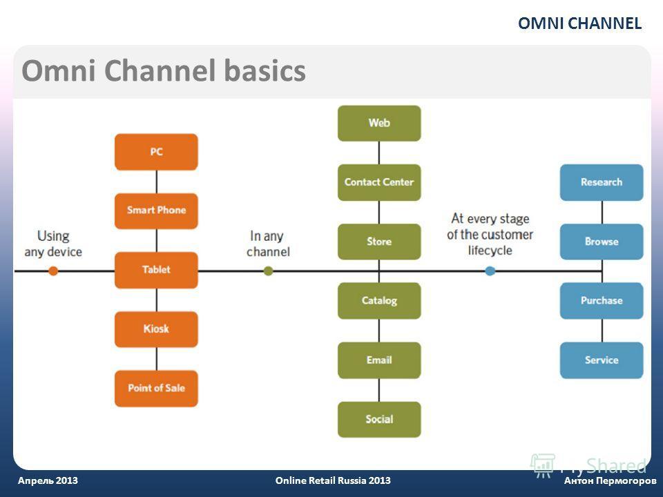 Omni Channel basics Антон Пермогоров Апрель 2013 Online Retail Russia 2013 OMNI CHANNEL