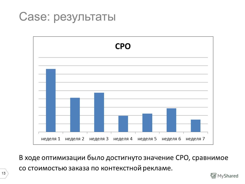 13 Case: результаты В ходе оптимизации было достигнуто значение СРО, сравнимое со стоимостью заказа по контекстной рекламе.