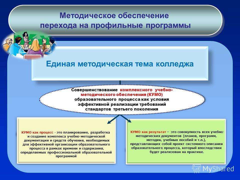 Методическое обеспечение перехода на профильные программы Методическое обеспечение перехода на профильные программы КУМО как процесс - это планирование, разработка и создание комплекса учебно-методической документации и средств обучения, необходимых