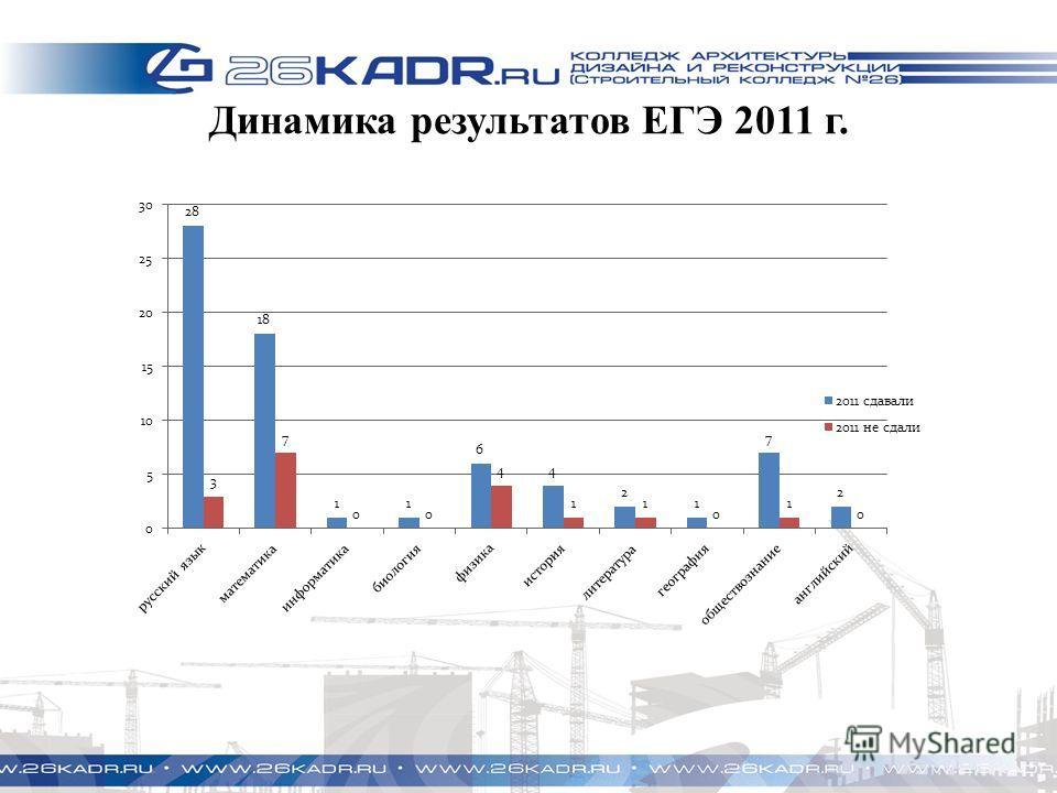 Динамика результатов ЕГЭ 2011 г.