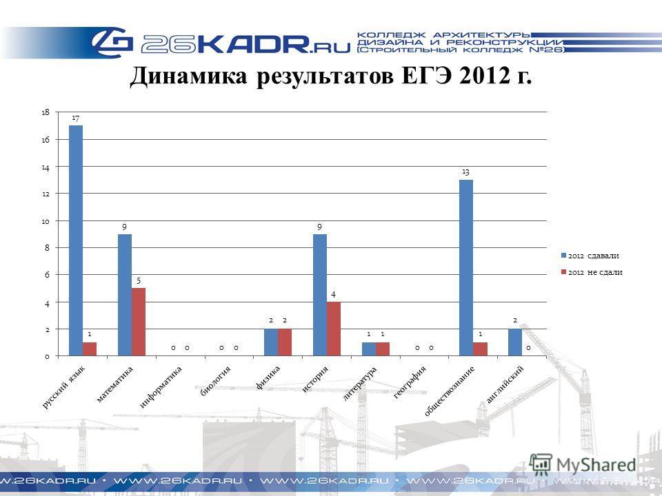 Динамика результатов ЕГЭ 2012 г.