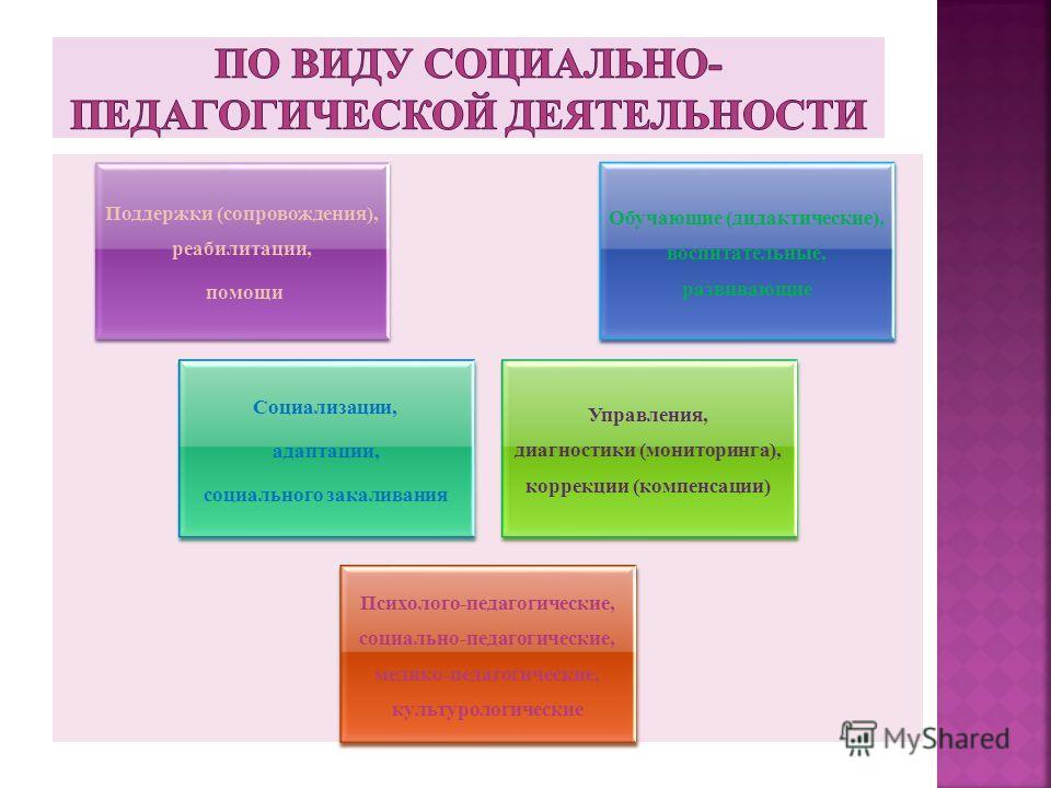 Поддержки (сопровождения), реабилитации, помощи Обучающие (дидактические), воспитательные, развивающие Социализации, адаптации, социального закаливания Управления, диагностики (мониторинга), коррекции (компенсации) Психолого-педагогические, социально